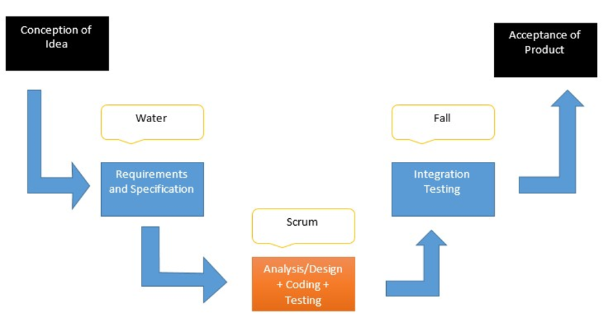 A chart explaining how Water-Scrum-Fall works
