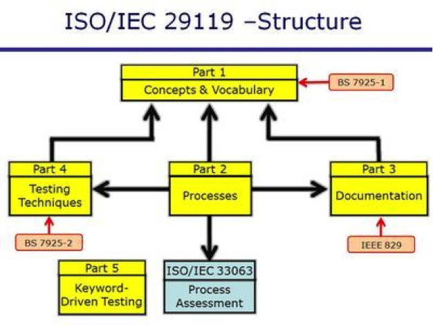 Iso Iec Ieee 29119 Creating A Standard Approach To Test