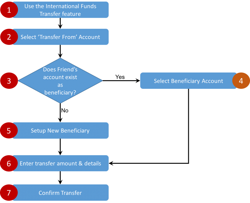 A step by step white box testing example reqtest sample journey flowchart nvjuhfo Images