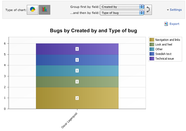 ReQtest chart for bugs created by and type of bug