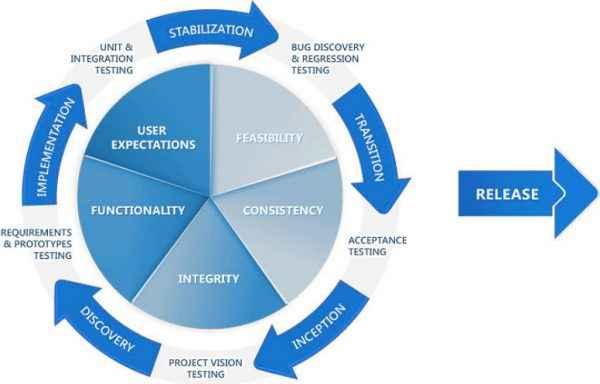 testing management flow