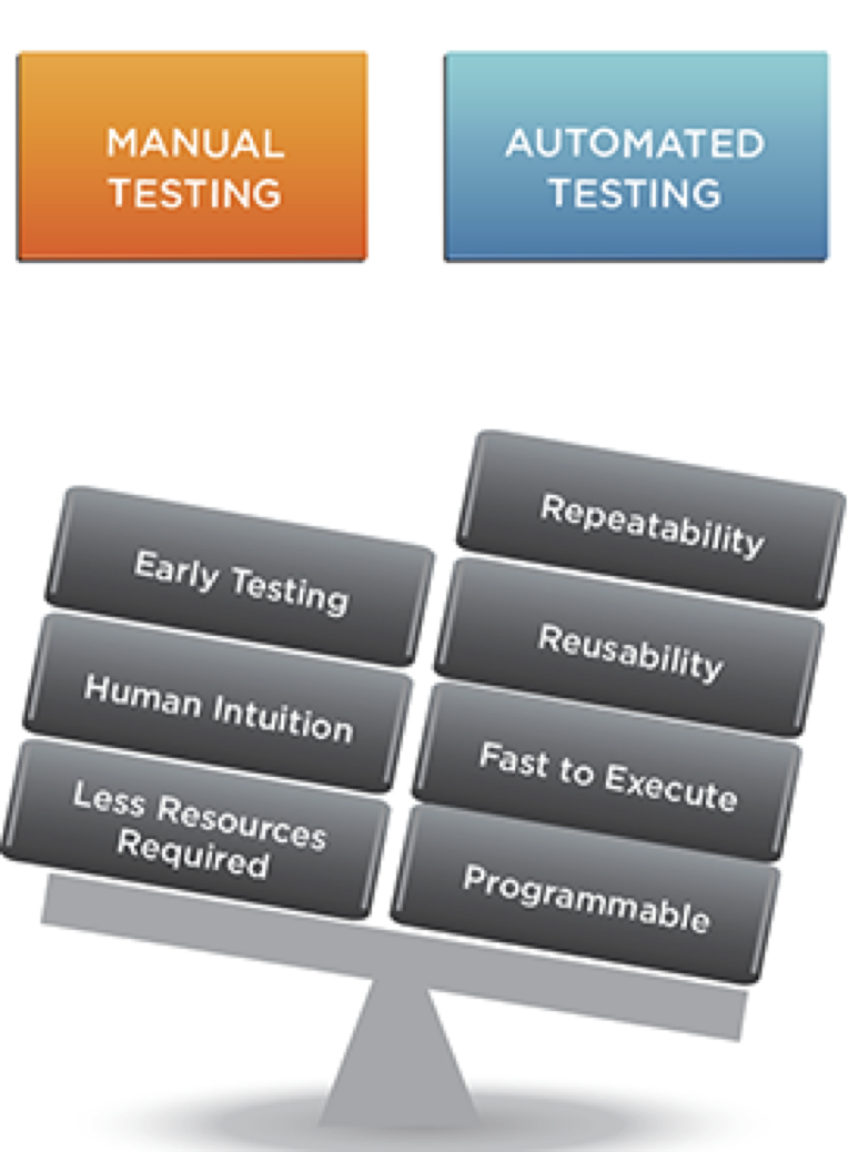Why is Automated Software Testing a better choice