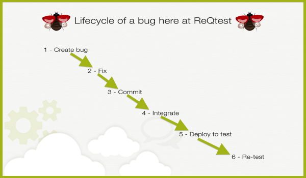 lifecycle-of-a-bug-at-reqtest-v2