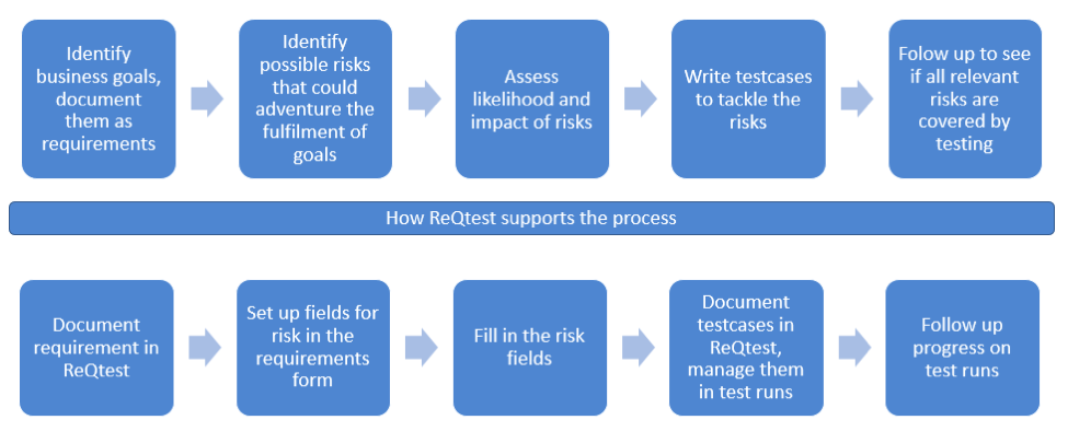 Figure 1. A flowchart showing how ReQtest supports risk-based testing