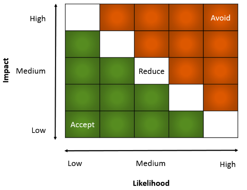 Figure 2. Risk level matrix