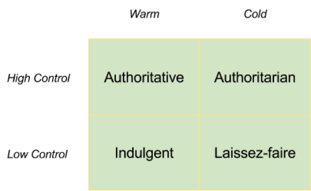 Figure 1: Leadership styles according to levels of control and attitude towards team.
