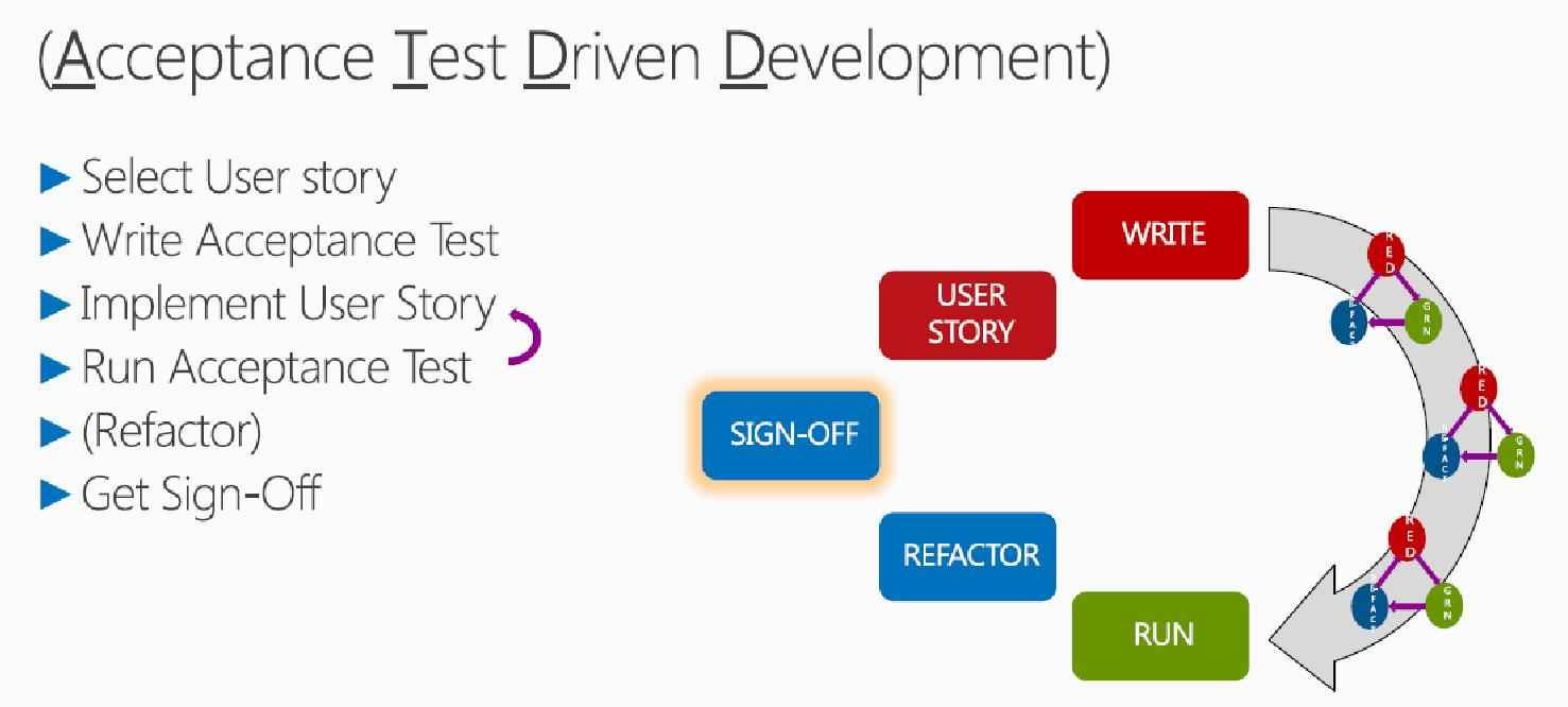 acceptance test driven development