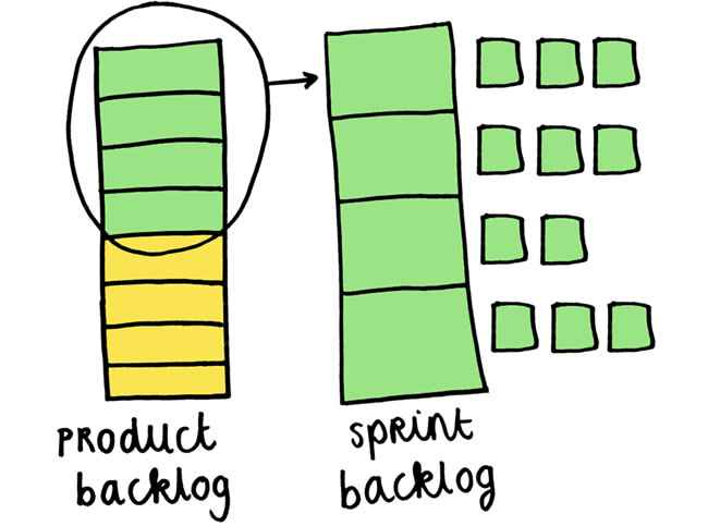 Image result for product backlog