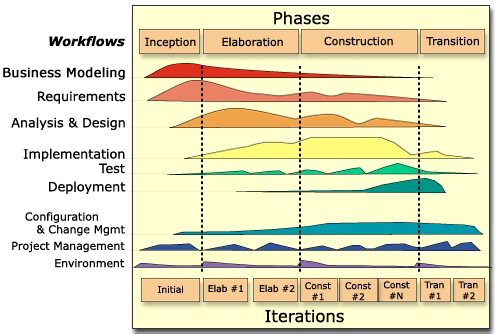 Figure 1- RUP Process Architecture (courtesy: https://era.nih.gov/docs/rup_fundamentals.htm)