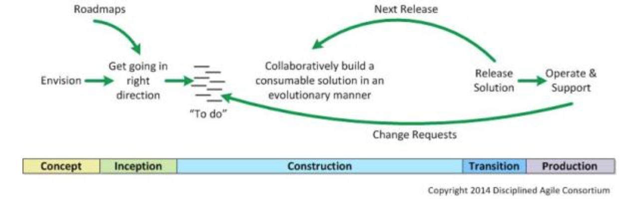 Figure 2 - Disciplined Agile Delivery framework