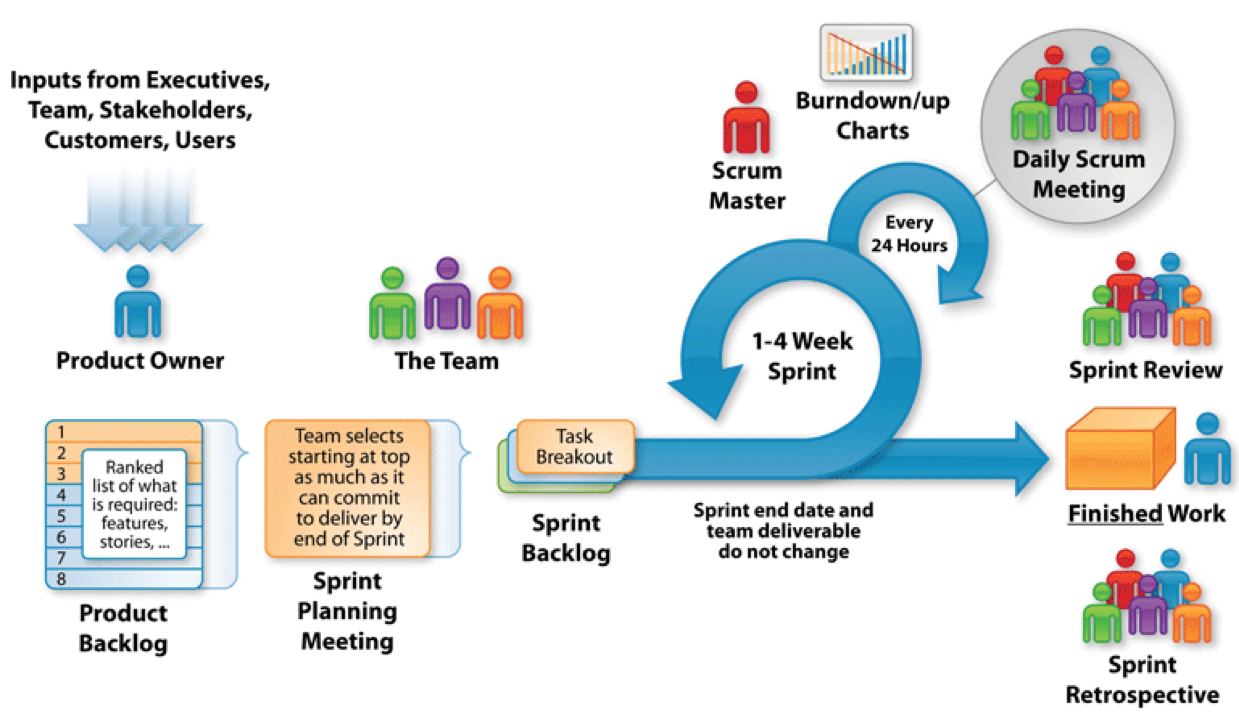 Figure 3 - Scrum Framework