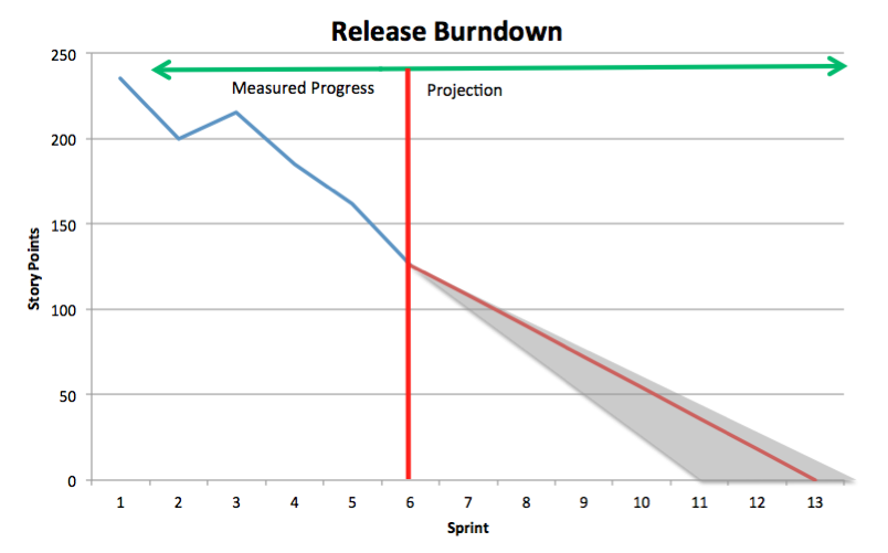 Sample Release Burndown Chart
