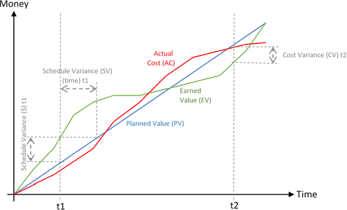 Sample Earned Value Graph