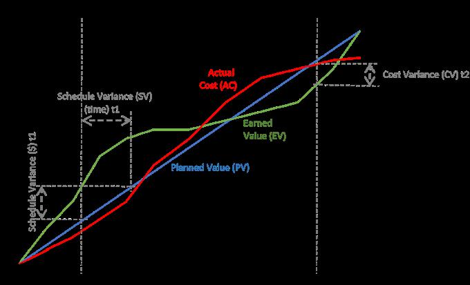 Sample Earned Value Graph