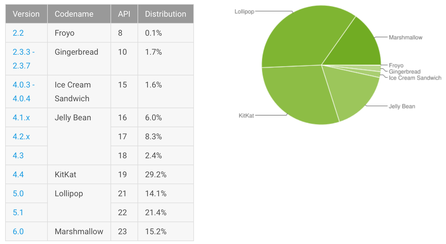 An image showing Android usage statistics