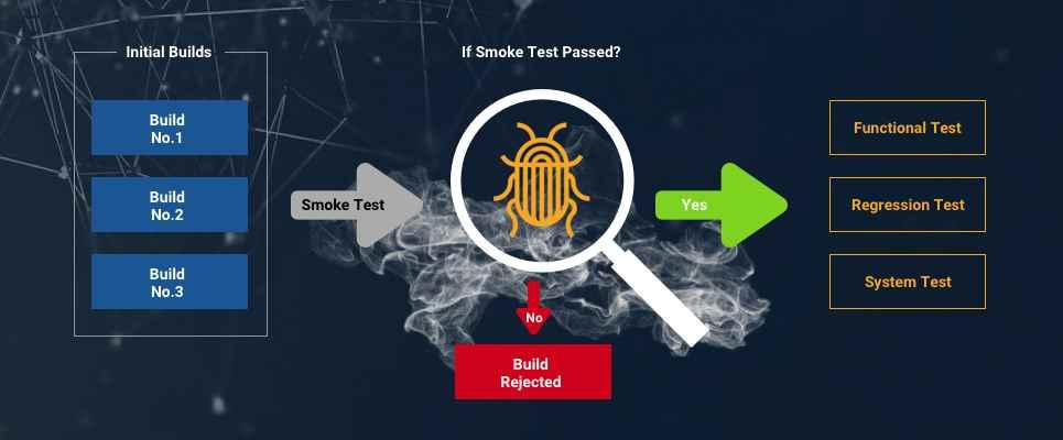 smoke testing process