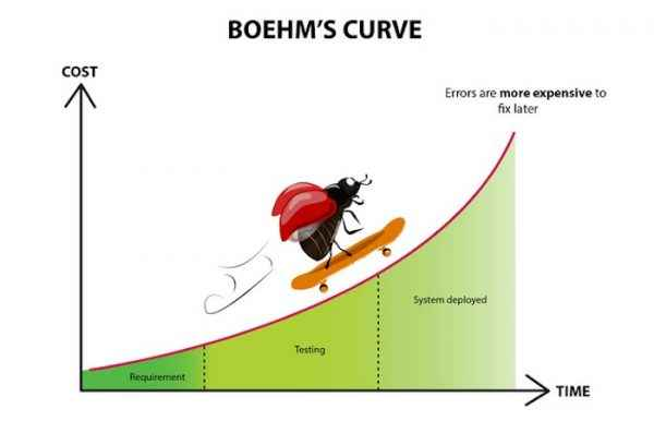 A Bug goes skateboarding on Boehm's Curve