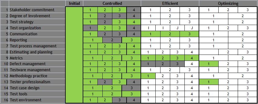 Test Maturity Matrix