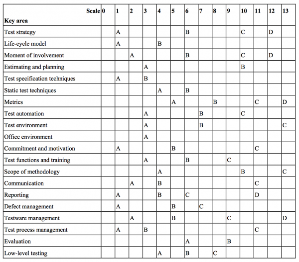 Test Maturity Matrix – Levels and Scales