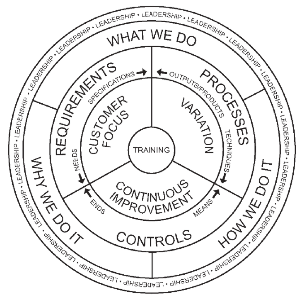 Wheel Of Quality Copyright © 2003 Kenneth H. Rose.