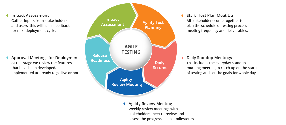Agile Testing, Agile Testing Methods, Principles and