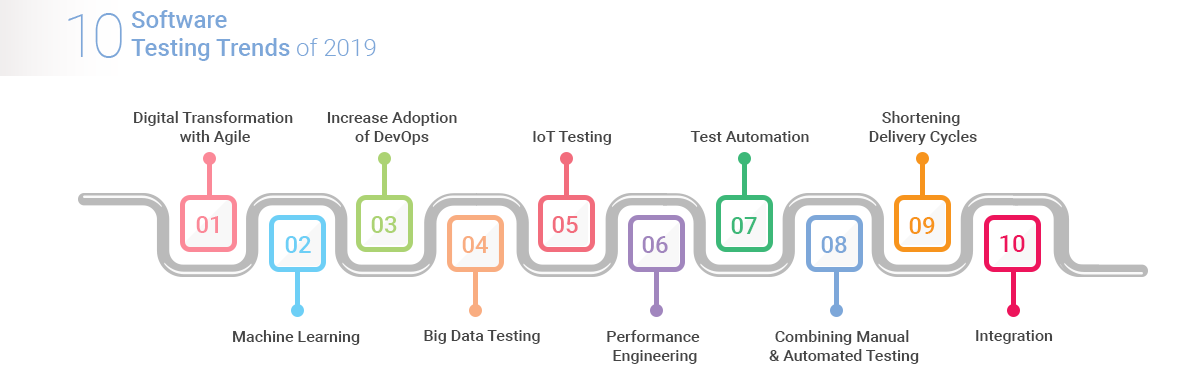 10 Software Testing Trends to Watch Out for in 2019 - ReQtest
