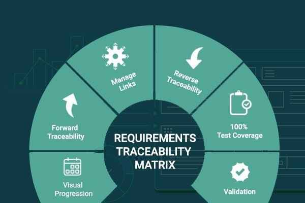 Requirements Traceability Matrix – RTM Types, Use & Tools | ReQtest