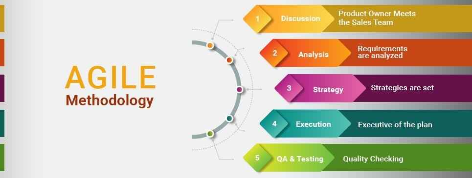 Image result for agile methodology