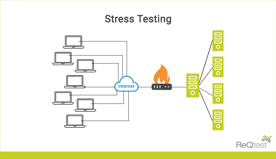 Stress testing big