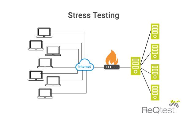 Stress testing small