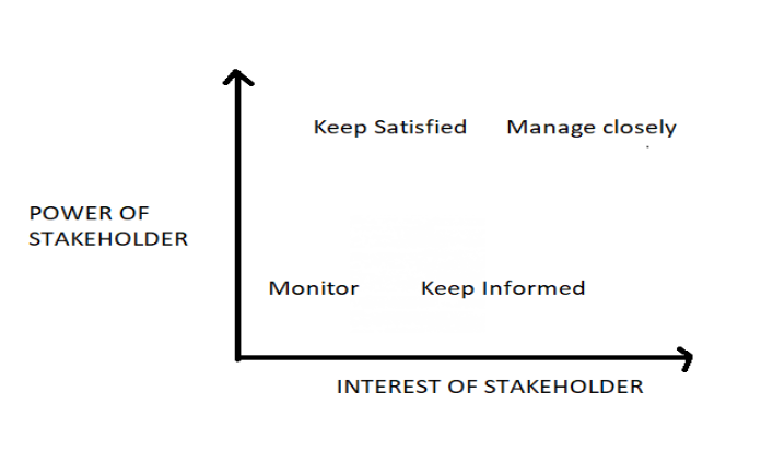 interest based stakeholder analysis