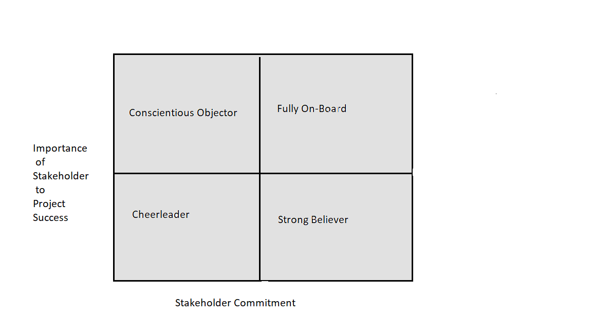 stakeholders Importance and commitment