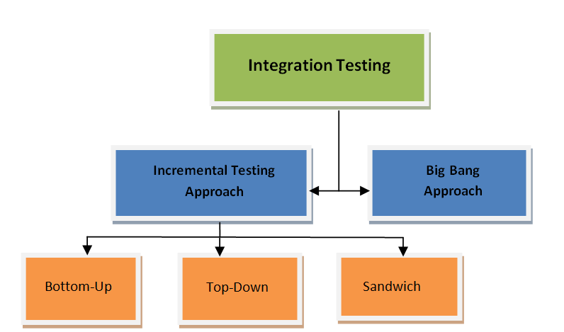 approach integeration testing