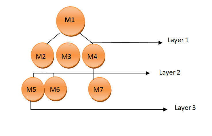 Sandwich Integeration testing approach