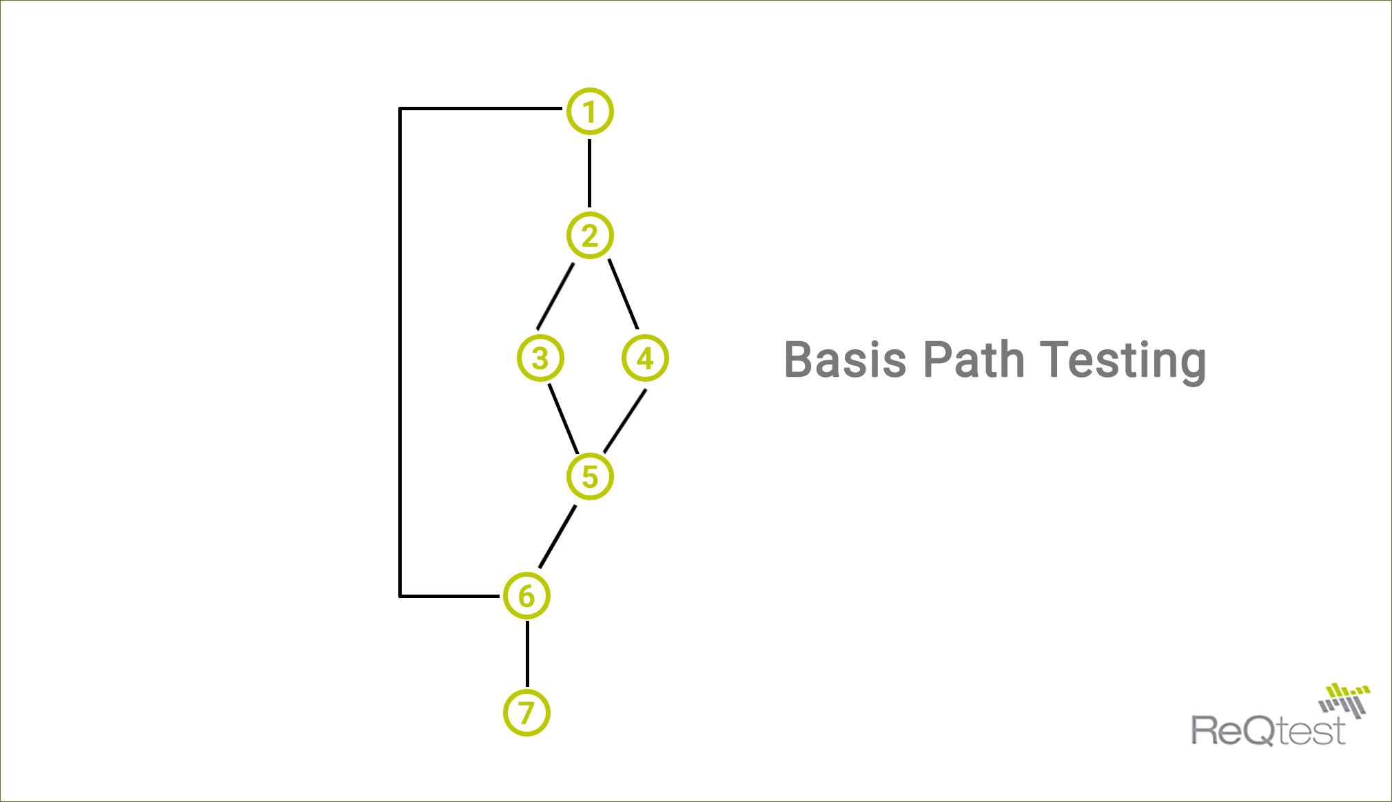 steps of basis path testing