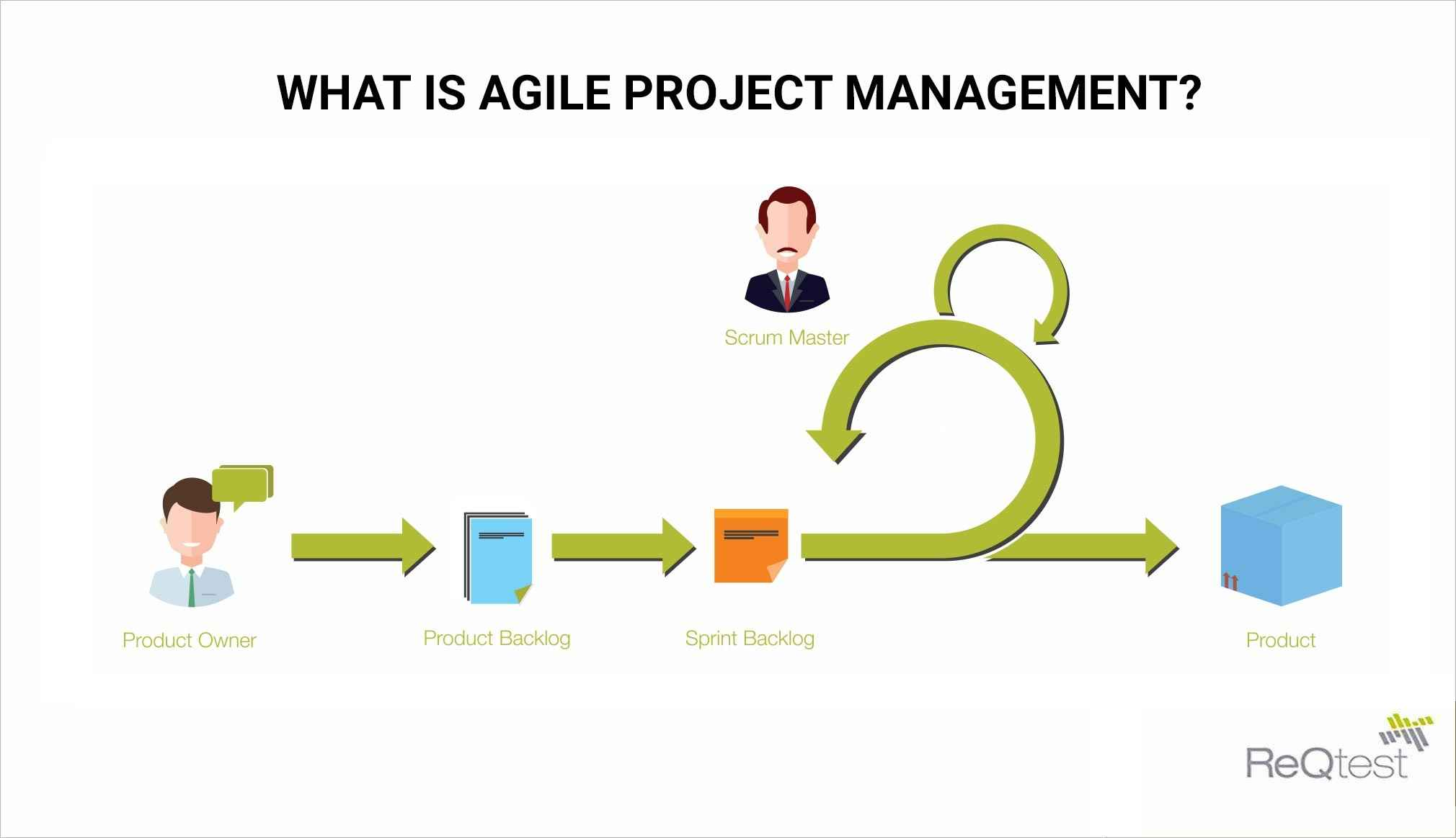 What Is Agile Project Management
