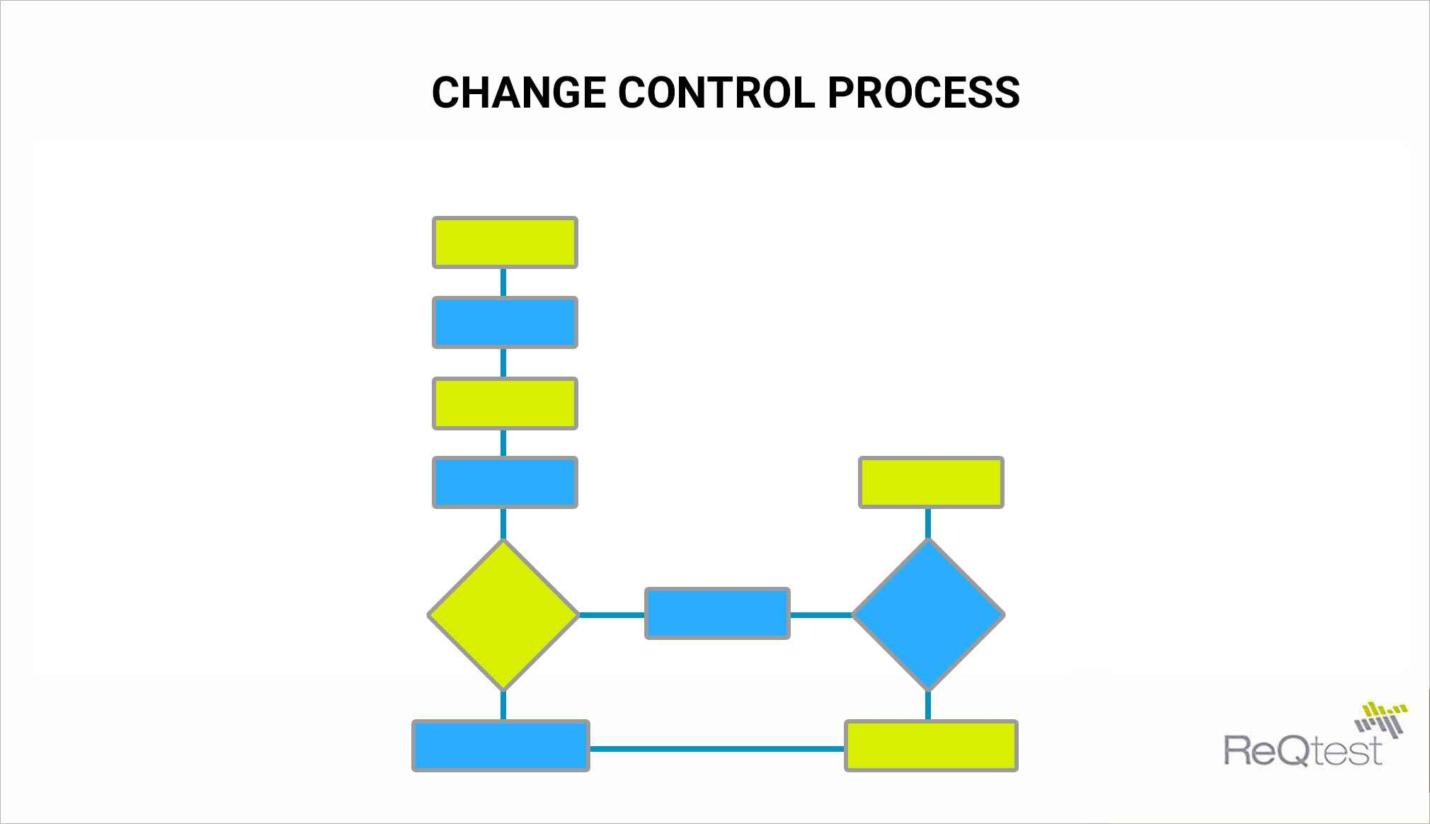 change control process steps