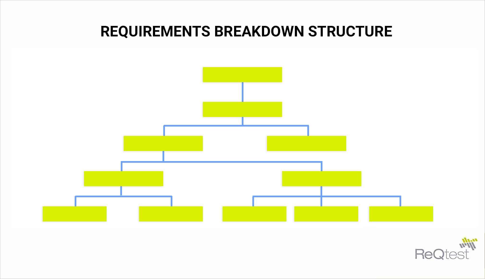 Requirements Breakdown Structure