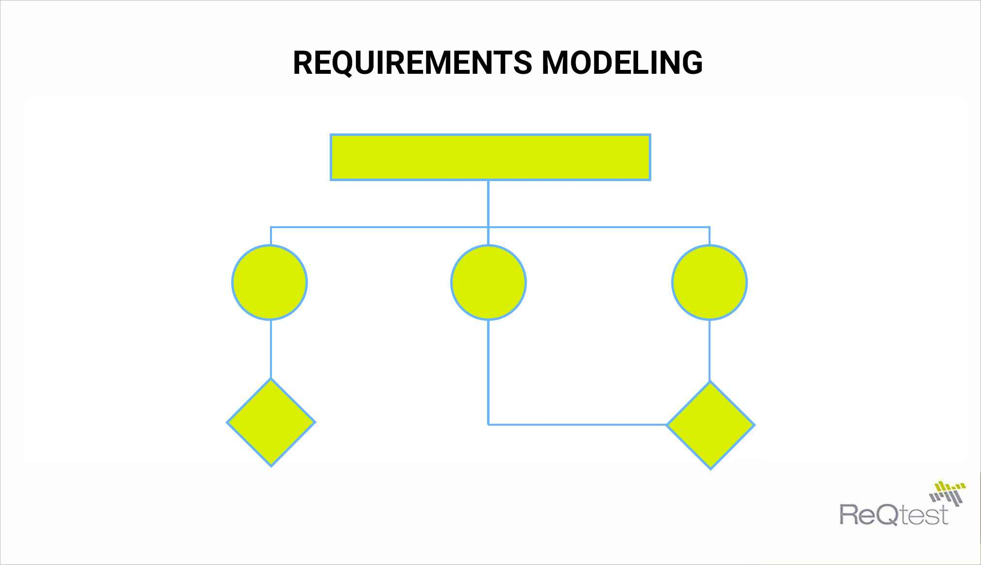 Requirements modeling 1
