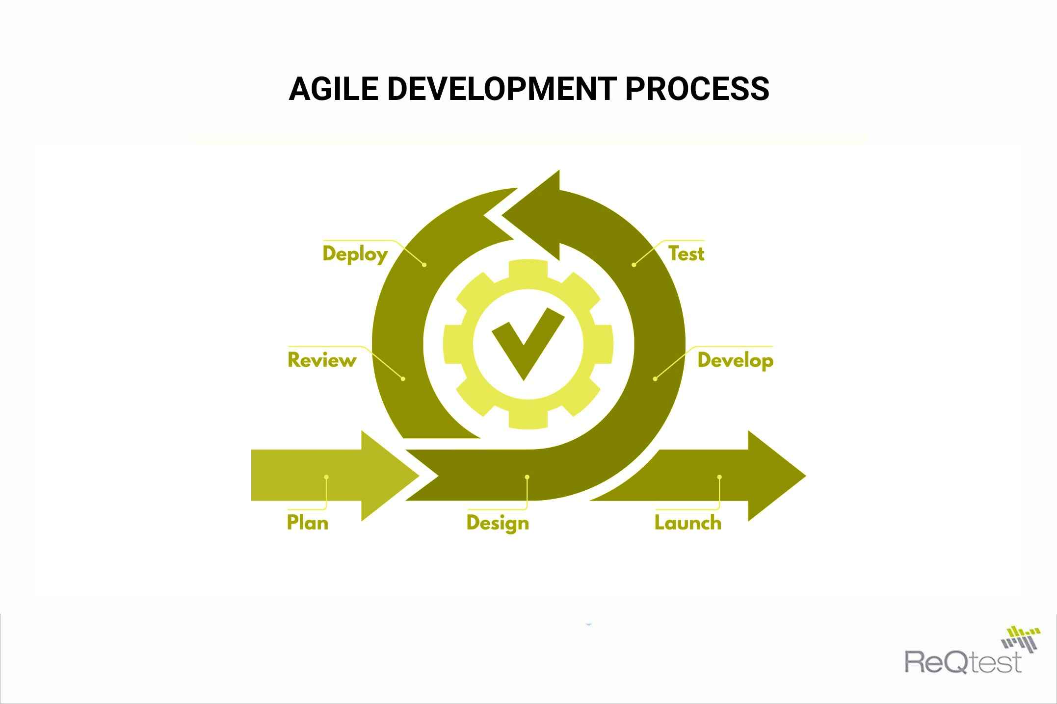 Agile development process