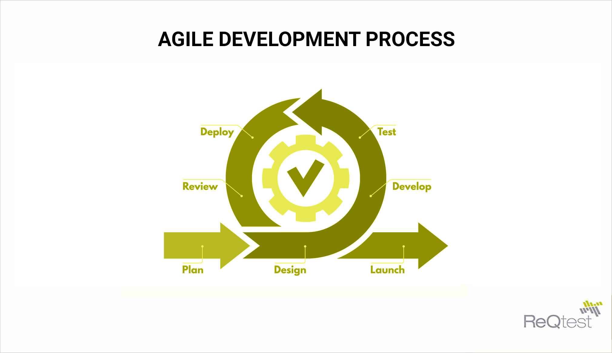 agile development process 1