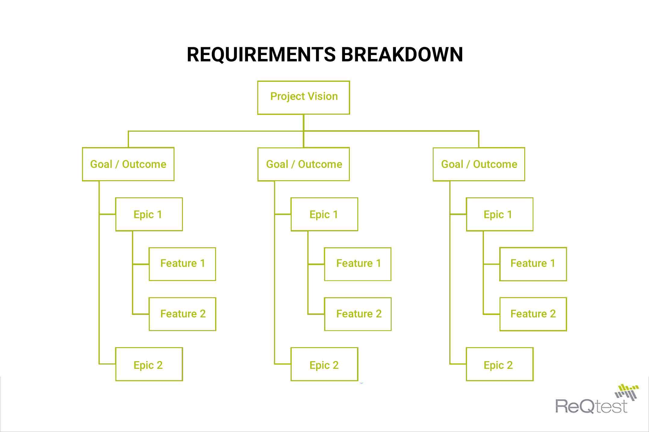Requirements breakdown